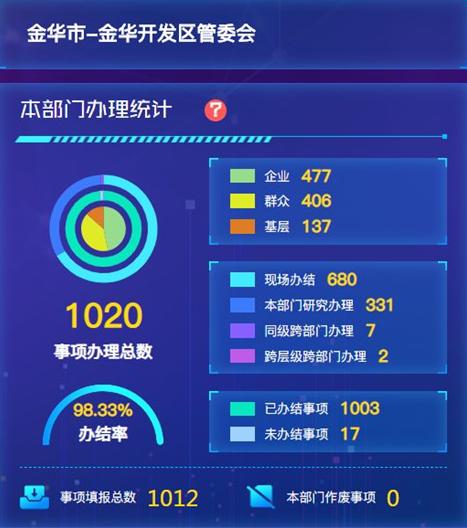"""金华开发区管委会2019""""三服务""""办理统计"""