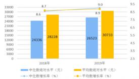统计局:2019年全国居民人均可支配收入超3万元