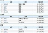 """鬧烏龍,華創證券電話會邀請""""假高管""""!網紅明星股大跌7%"""