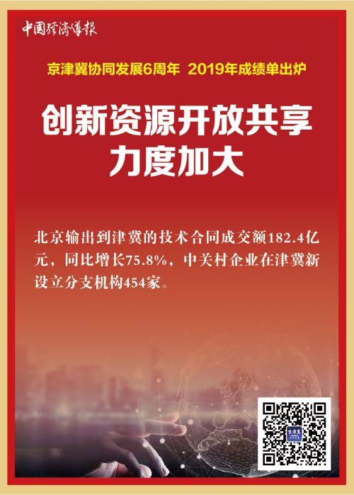 京经济发展卡片-11