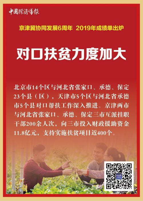 京经济发展卡片-13
