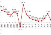 用电数据显示我国经济经受住了疫情冲击