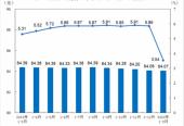 1—2月全国规模以上工业企业利润下降38.3%