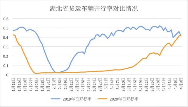 北斗定位导航显示:湖北重载货运达产率接近去年同期