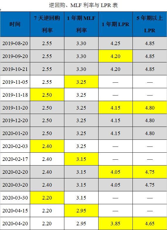 中国民生银行首席研究员温彬:LPR创单月最大降幅,更大力度降低融资成本