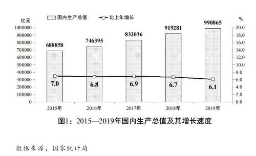 (图表)[两会受权发布]关于2019年国民经济和社会发展计划执行情况与2020年国民经济和社会发展计划草案的报告(图1)