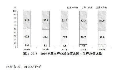 (图表)[两会受权发布]关于2019年国民经济和社会发展计划执行情况与2020年国民经济和社会发展计划草案的报告(图2)