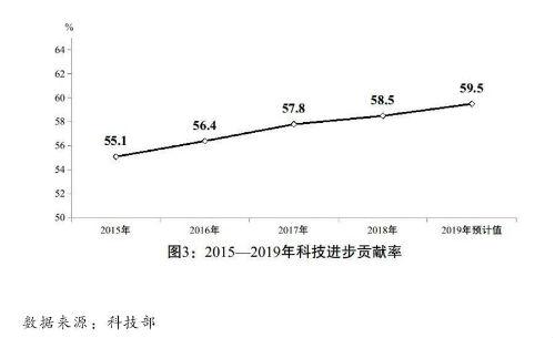 (图表)[两会受权发布]关于2019年国民经济和社会发展计划执行情况与2020年国民经济和社会发展计划草案的报告(图3)