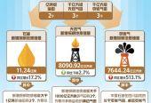 """去年油气探明储量大幅增加 中国更具""""底气""""!"""