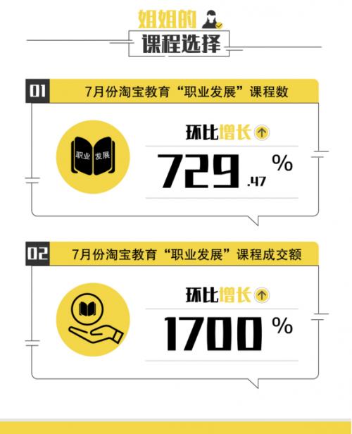 """""""30+女性""""渴望""""乘风破浪"""",""""升职课""""成购物车新宠669"""