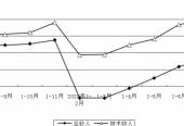 北京:1-8月中关村示范区经济持续恢复,总收入同比增长9.9%