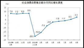 国家统计局:9月份社会消费品零售总额同比增长3.3%