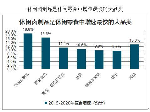 圖片來源:《2020-2026年中國休閑食品產業運營現狀及發展前景分析報告》