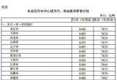 發改委:3月17日24時起國內成品油價格按機制上調