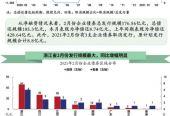 利率上行AA級發行主體增加浙江省2月份發行規模最大