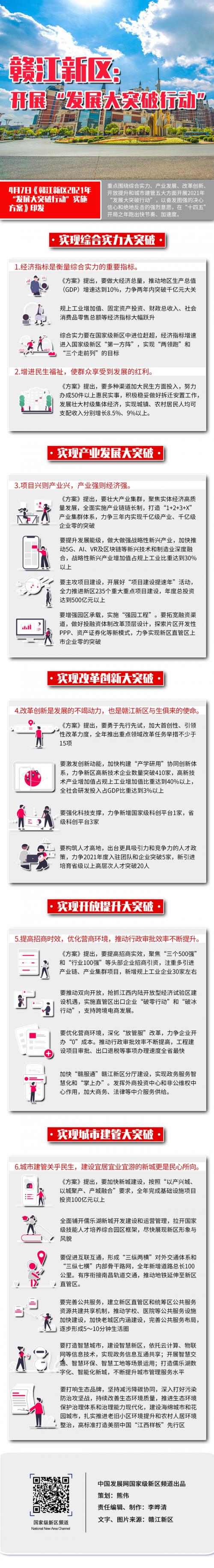 赣江新区图解0416