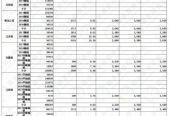 国家发改委发布9月10日最低收购价稻谷(2017-2020年)交易结果